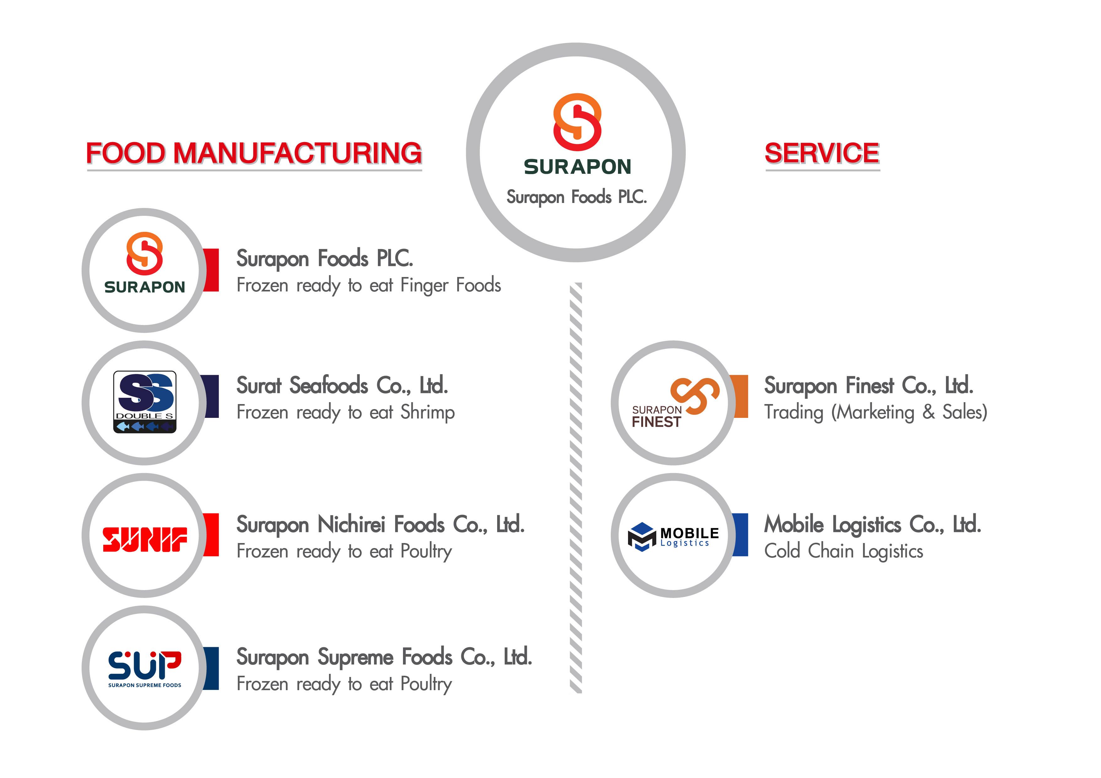 Surapon Foods Public Company Limited, Thai Frozen shrimp